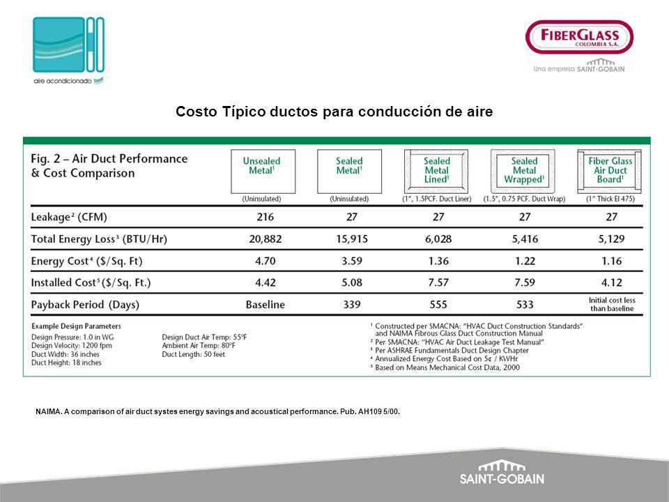 Costo Típico ductos para conducción de aire