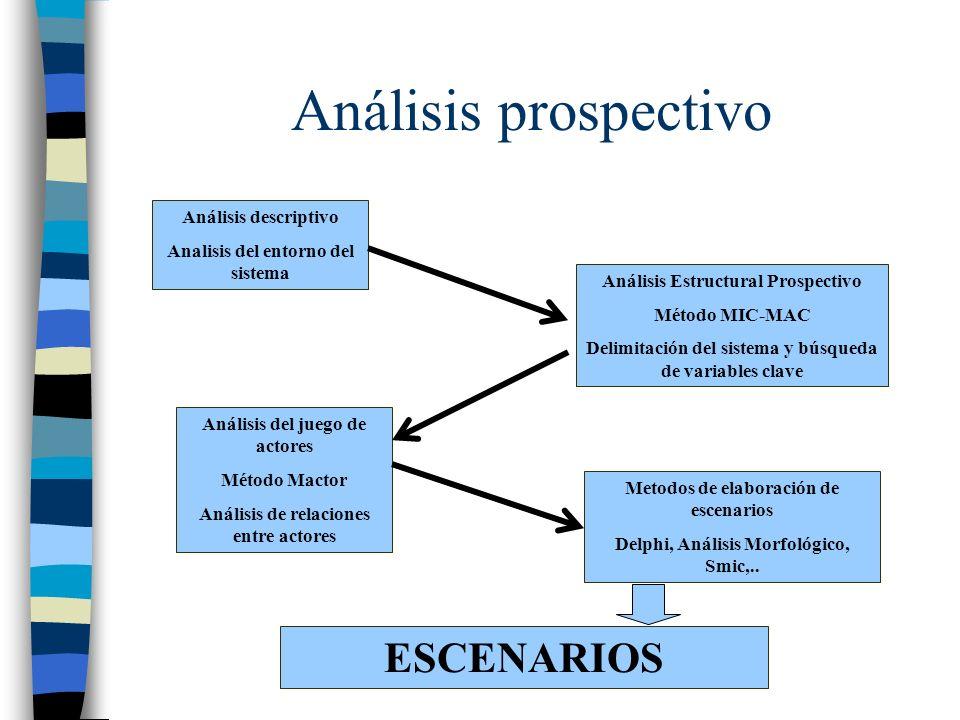Análisis prospectivo ESCENARIOS Análisis descriptivo