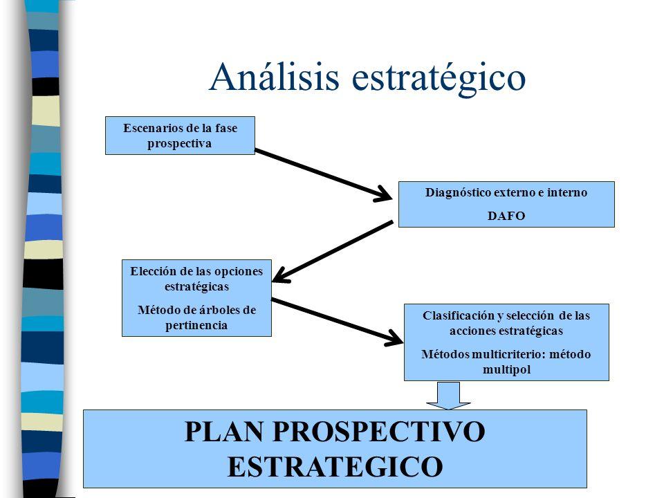 Análisis estratégico PLAN PROSPECTIVO ESTRATEGICO