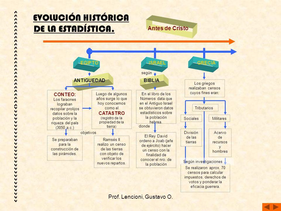 EVOLUCIÓN HISTÓRICA DE LA ESTADÍSTICA.
