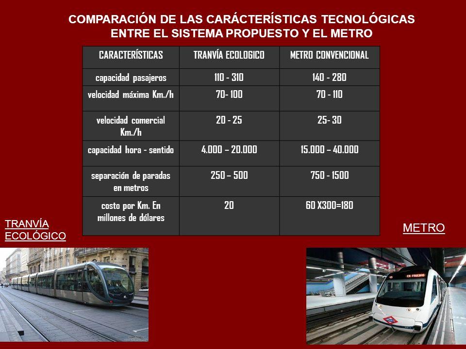 COMPARACIÓN DE LAS CARÁCTERÍSTICAS TECNOLÓGICAS ENTRE EL SISTEMA PROPUESTO Y EL METRO