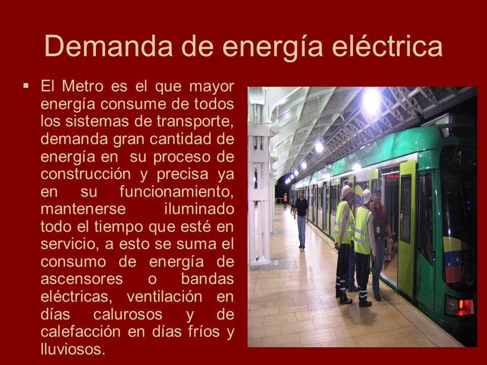 Demanda de energía eléctrica