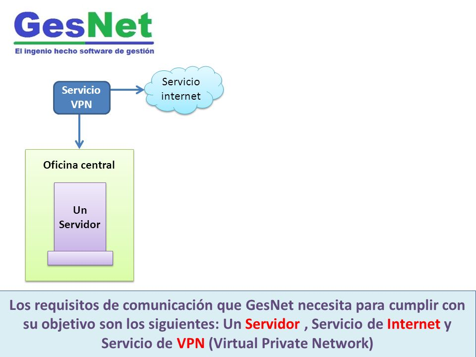 GesNet es un moderno software integrado de gestión