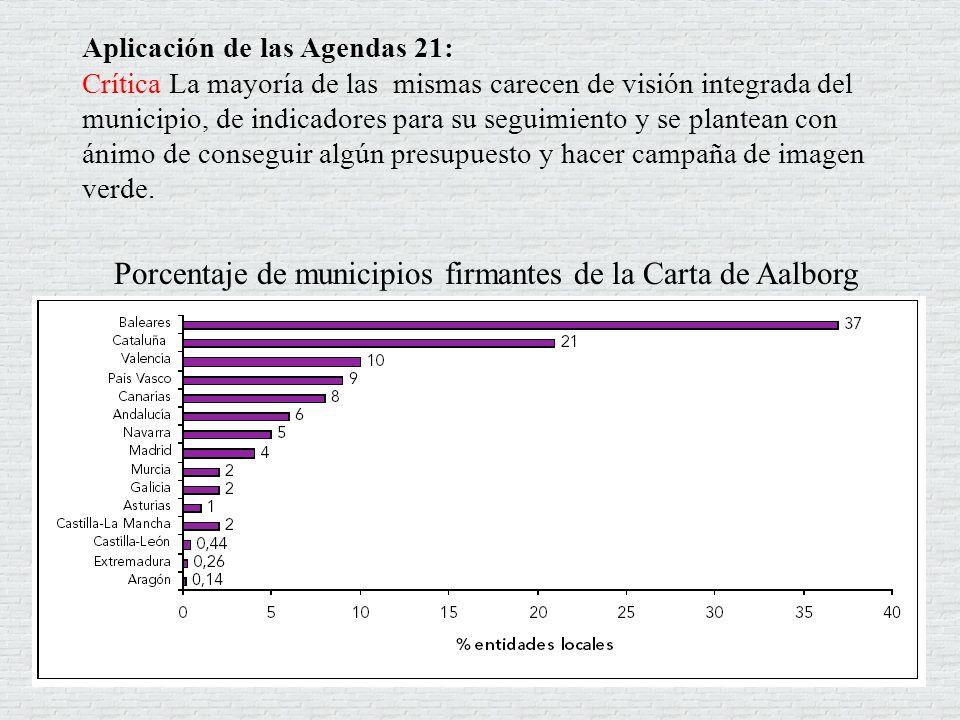 Porcentaje de municipios firmantes de la Carta de Aalborg