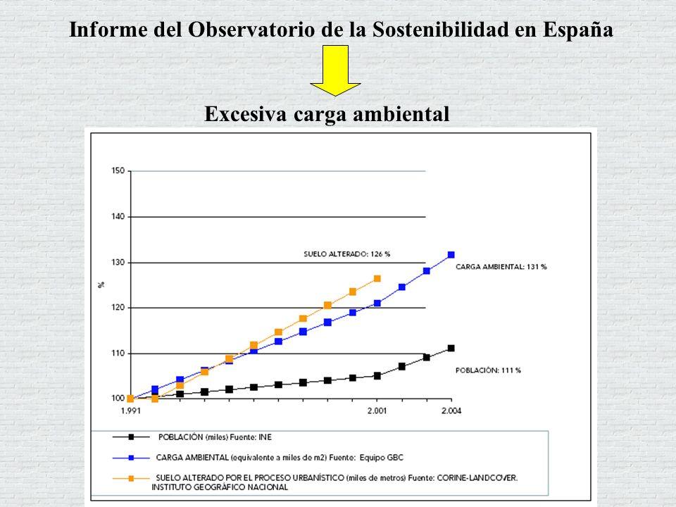 Informe del Observatorio de la Sostenibilidad en España