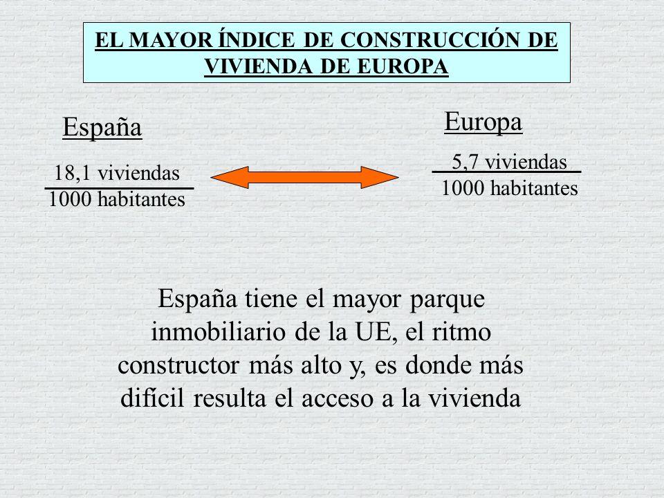 EL MAYOR ÍNDICE DE CONSTRUCCIÓN DE VIVIENDA DE EUROPA