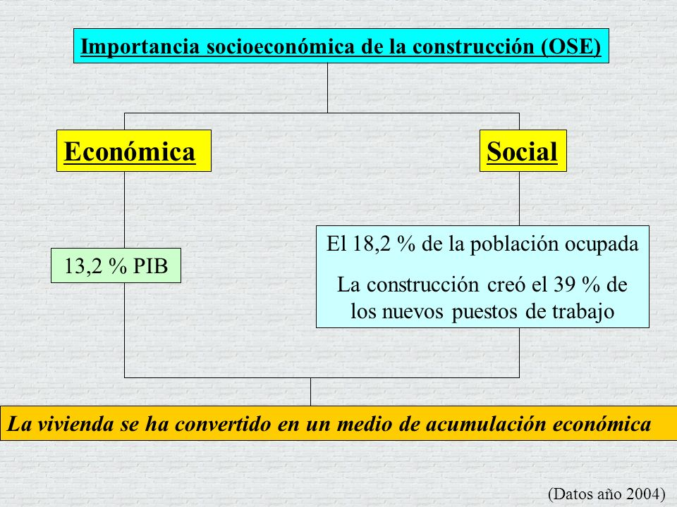 Económica Social Importancia socioeconómica de la construcción (OSE)
