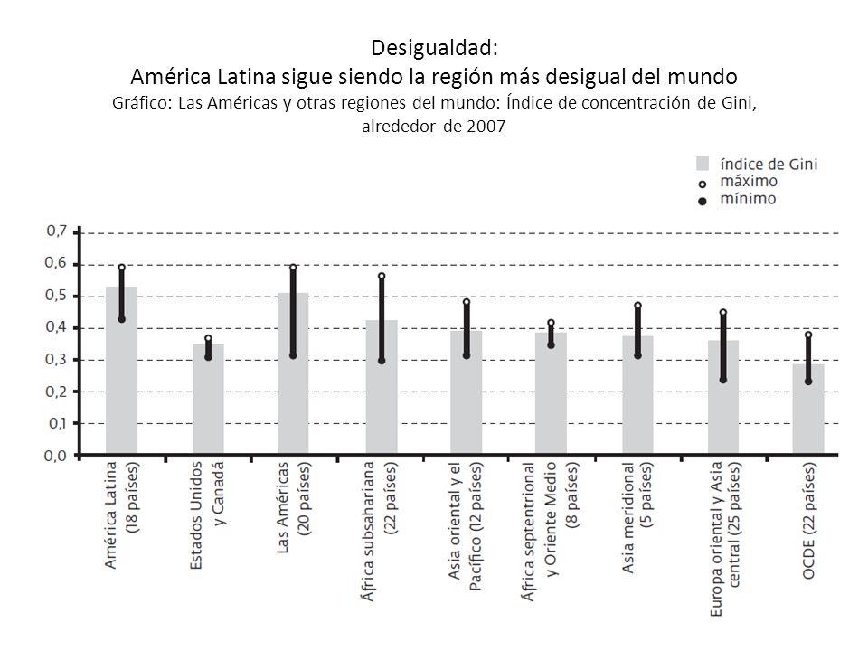 Desigualdad: América Latina sigue siendo la región más desigual del mundo Gráfico: Las Américas y otras regiones del mundo: Índice de concentración de Gini, alrededor de 2007