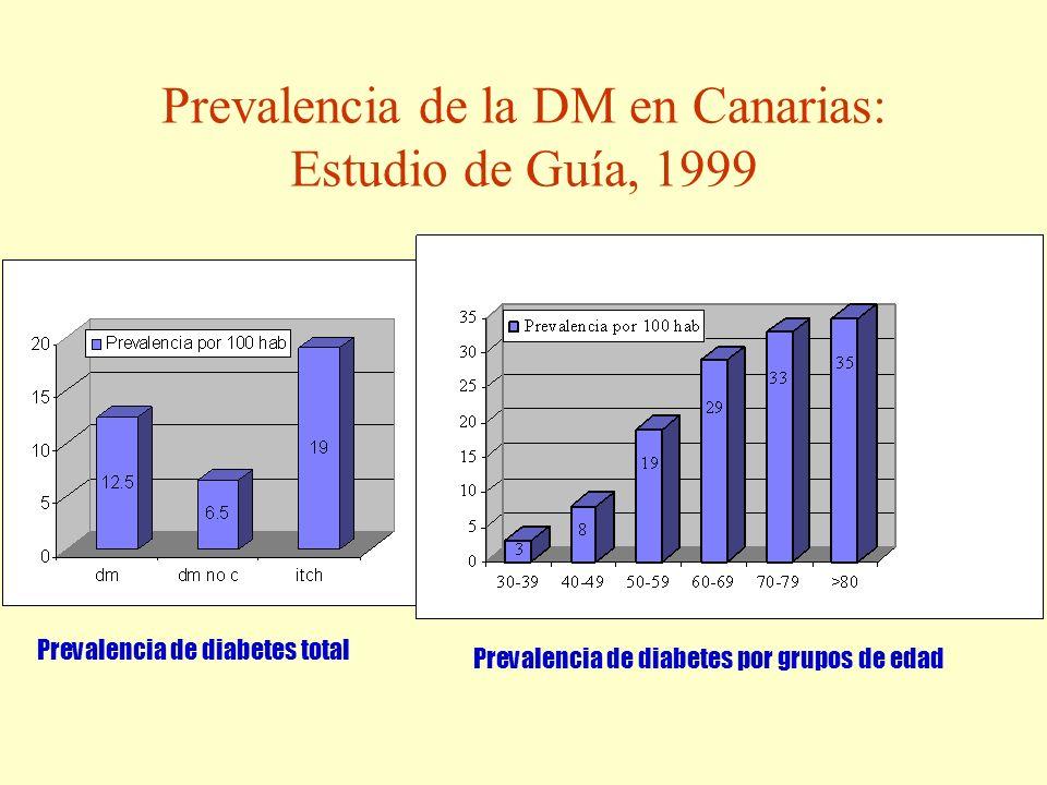 Prevalencia de la DM en Canarias: Estudio de Guía, 1999
