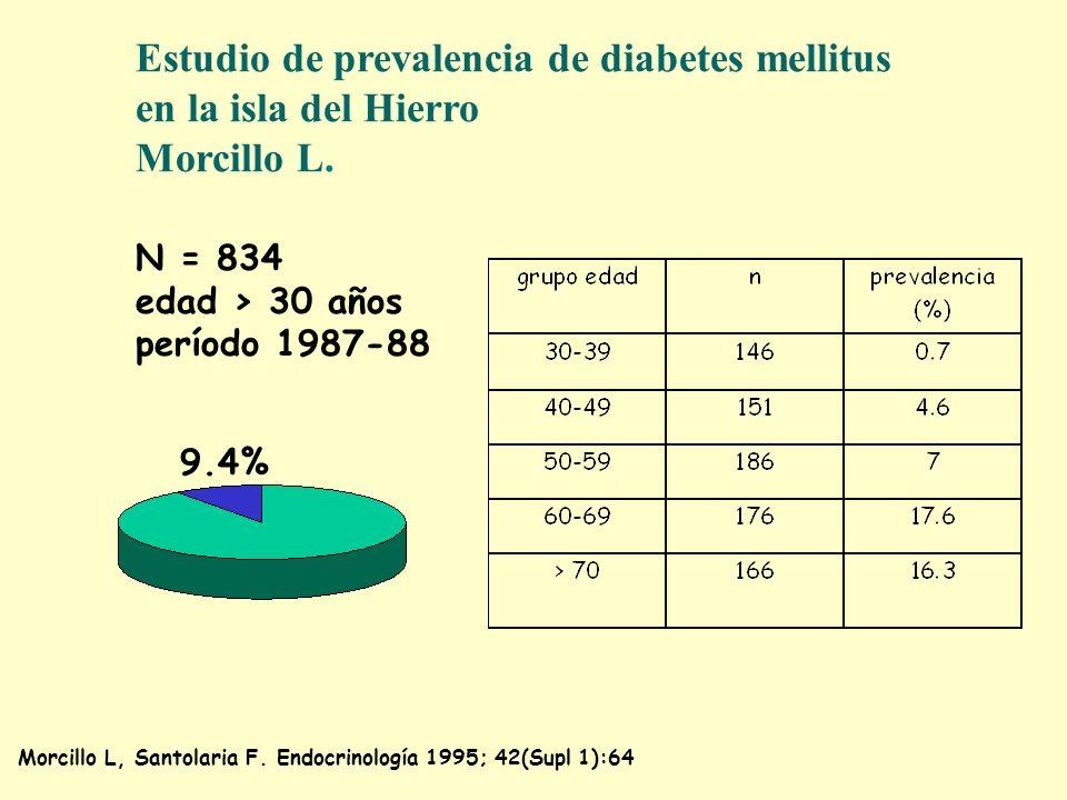 Estudio de prevalencia de diabetes mellitus en la isla del Hierro