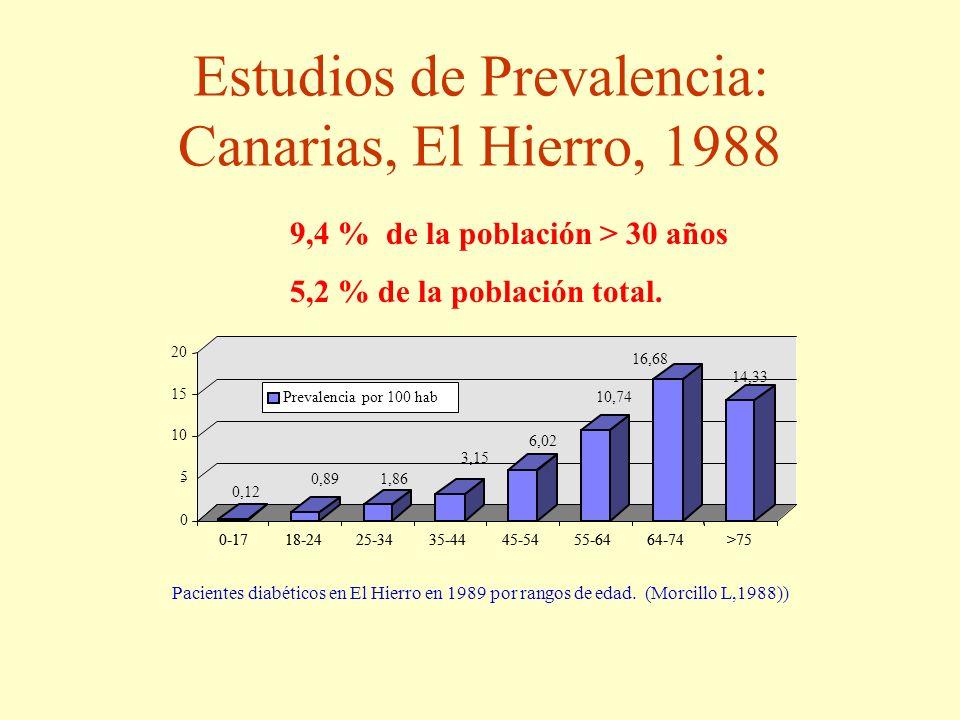 Estudios de Prevalencia: Canarias, El Hierro, 1988