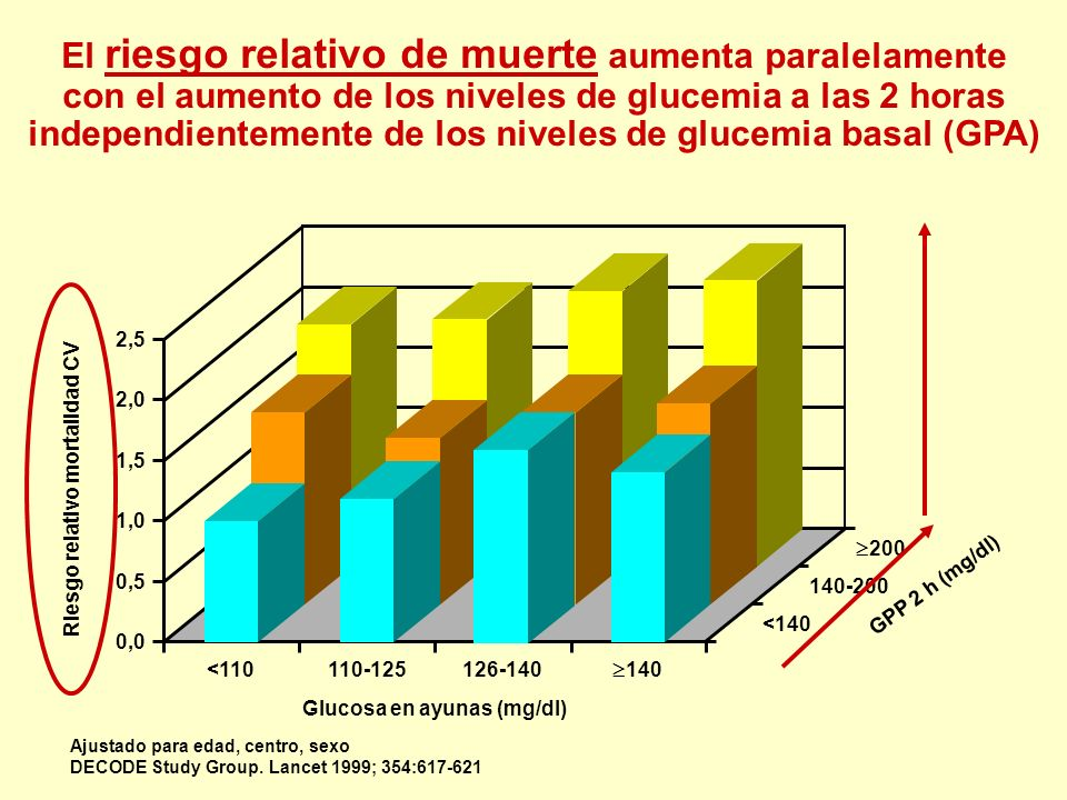 El riesgo relativo de muerte aumenta paralelamente