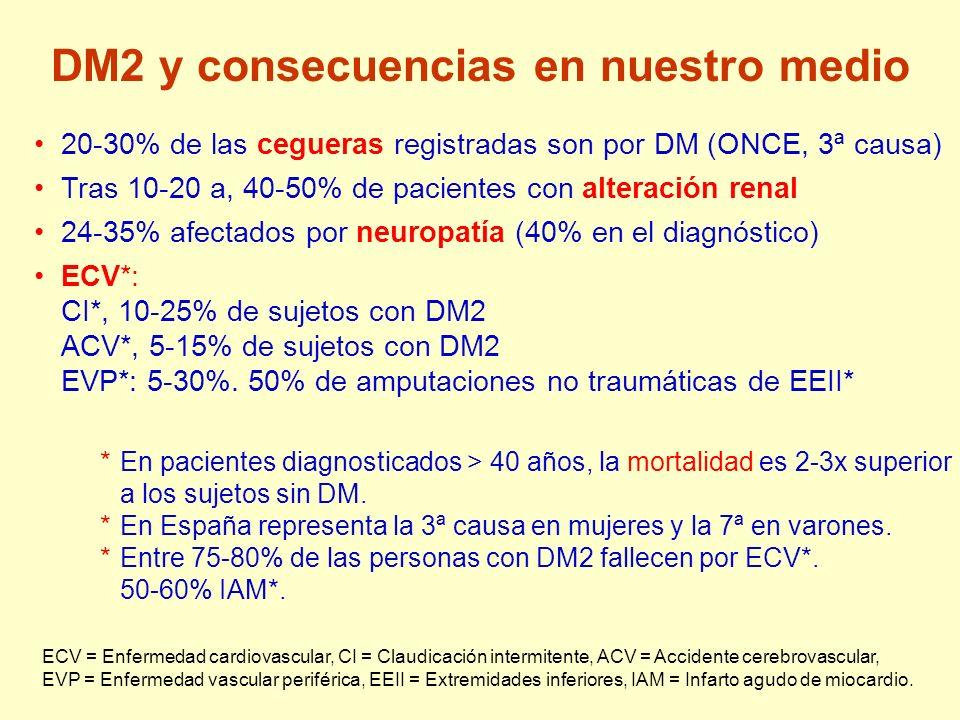 DM2 y consecuencias en nuestro medio