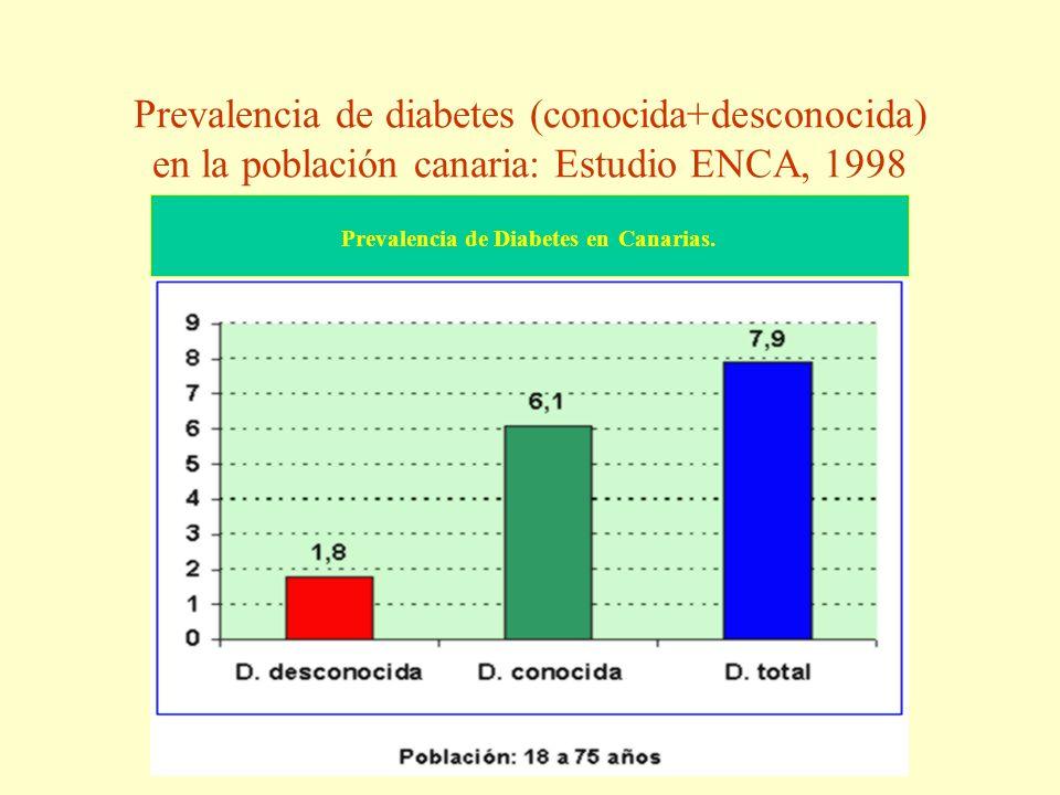 Prevalencia de Diabetes en Canarias.