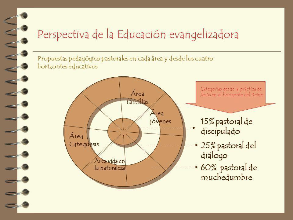 Perspectiva de la Educación evangelizadora