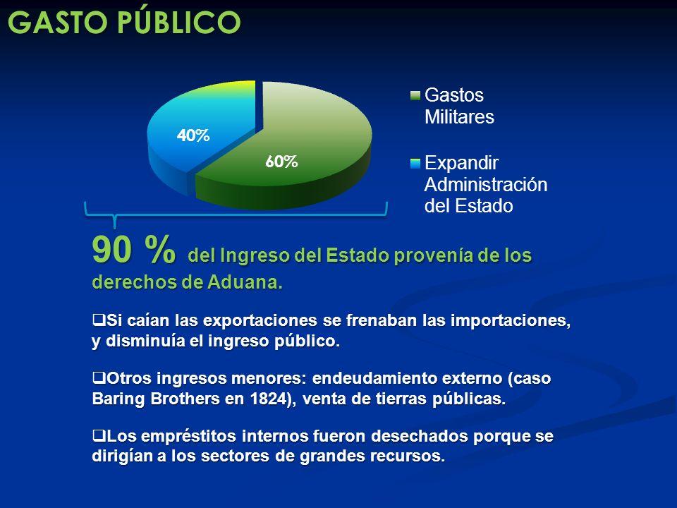 90 % del Ingreso del Estado provenía de los derechos de Aduana.