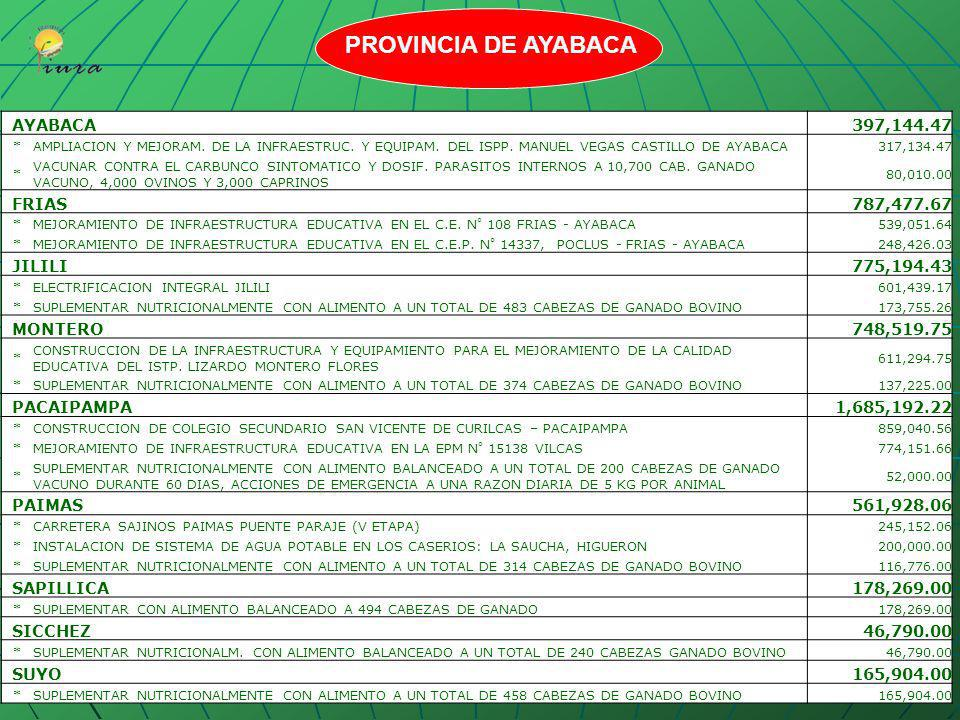 PROVINCIA DE AYABACA AYABACA 397,144.47 FRIAS 787,477.67 JILILI