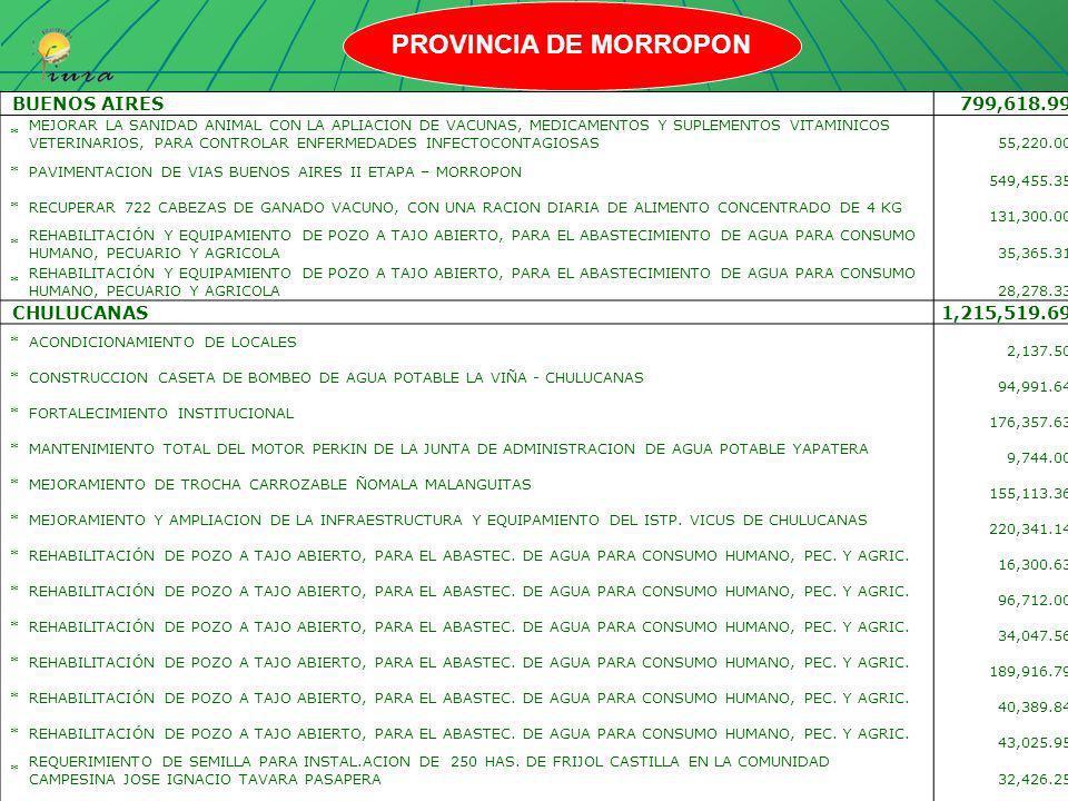 PROVINCIA DE MORROPON BUENOS AIRES 799,618.99 CHULUCANAS 1,215,519.69