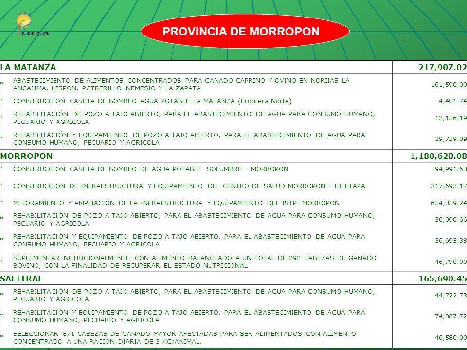 PROVINCIA DE MORROPON LA MATANZA 217,907.02 MORROPON 1,180,620.08