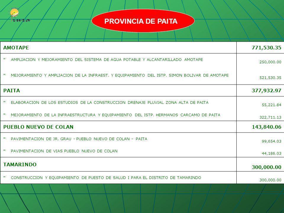 PROVINCIA DE PAITA AMOTAPE 771,530.35 PAITA 377,932.97