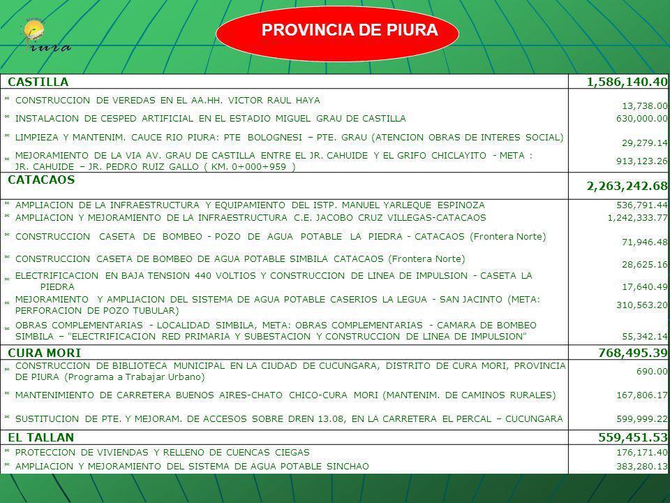 PROVINCIA DE PIURA CASTILLA 1,586,140.40 CATACAOS 2,263,242.68
