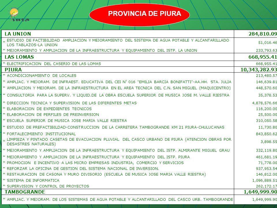 PROVINCIA DE PIURA LA UNION 284,810.09 LAS LOMAS 668,955.41 PIURA