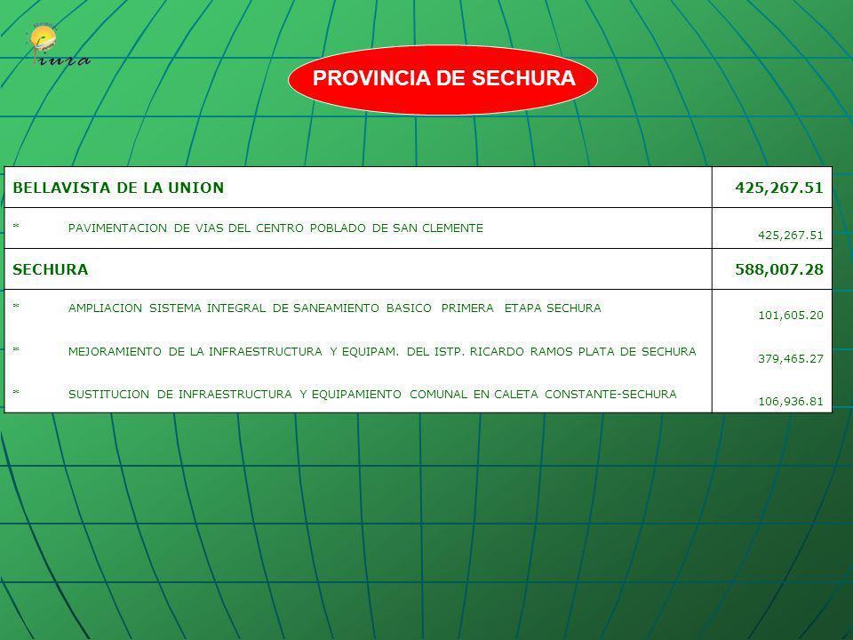 PROVINCIA DE SECHURA BELLAVISTA DE LA UNION 425,267.51 SECHURA