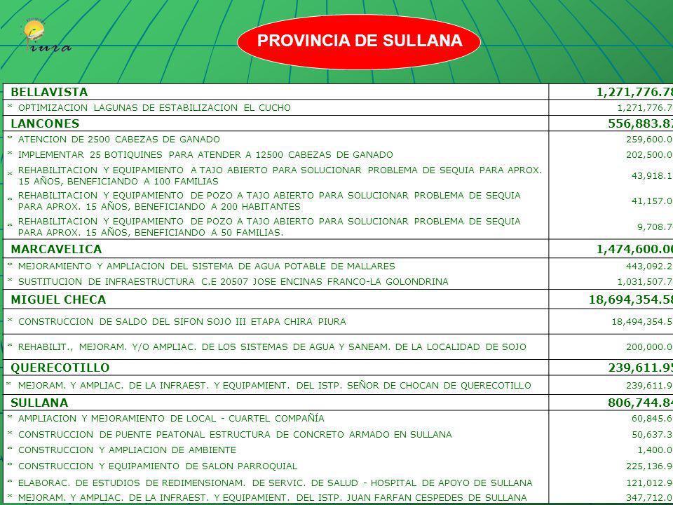 PROVINCIA DE SULLANA BELLAVISTA 1,271,776.78 LANCONES 556,883.87
