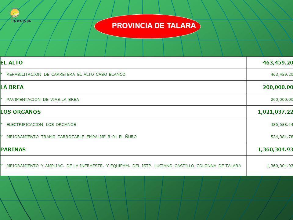 PROVINCIA DE TALARA EL ALTO 463,459.20 LA BREA 200,000.00 LOS ORGANOS