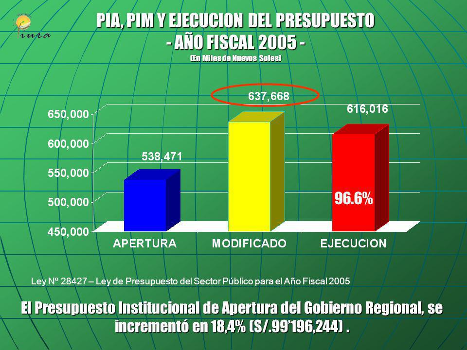 PIA, PIM Y EJECUCION DEL PRESUPUESTO - AÑO FISCAL 2005 - (En Miles de Nuevos Soles)