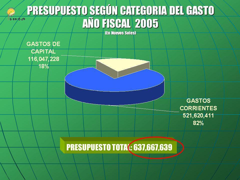 PRESUPUESTO SEGÚN CATEGORIA DEL GASTO AÑO FISCAL 2005 (En Nuevos Soles)
