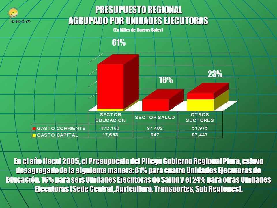 PRESUPUESTO REGIONAL AGRUPADO POR UNIDADES EJECUTORAS