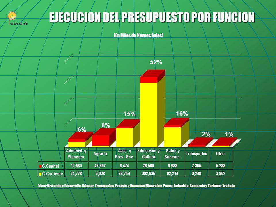 EJECUCION DEL PRESUPUESTO POR FUNCION