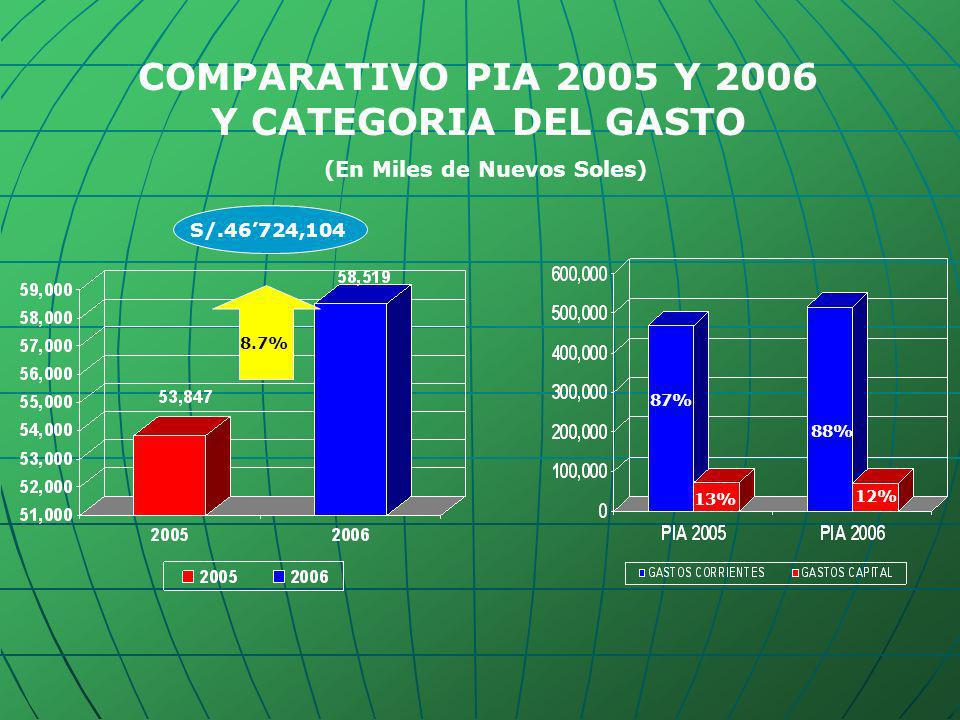 COMPARATIVO PIA 2005 Y 2006 Y CATEGORIA DEL GASTO