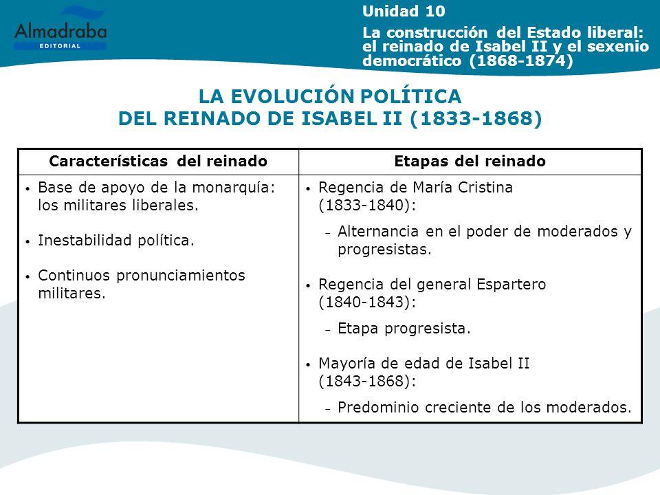 LA EVOLUCIÓN POLÍTICA DEL REINADO DE ISABEL II (1833-1868)
