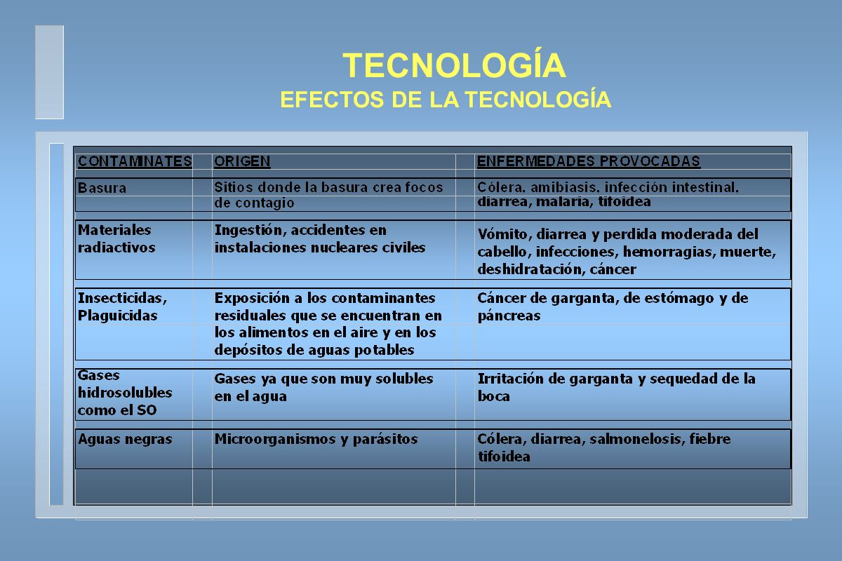 EFECTOS DE LA TECNOLOGÍA