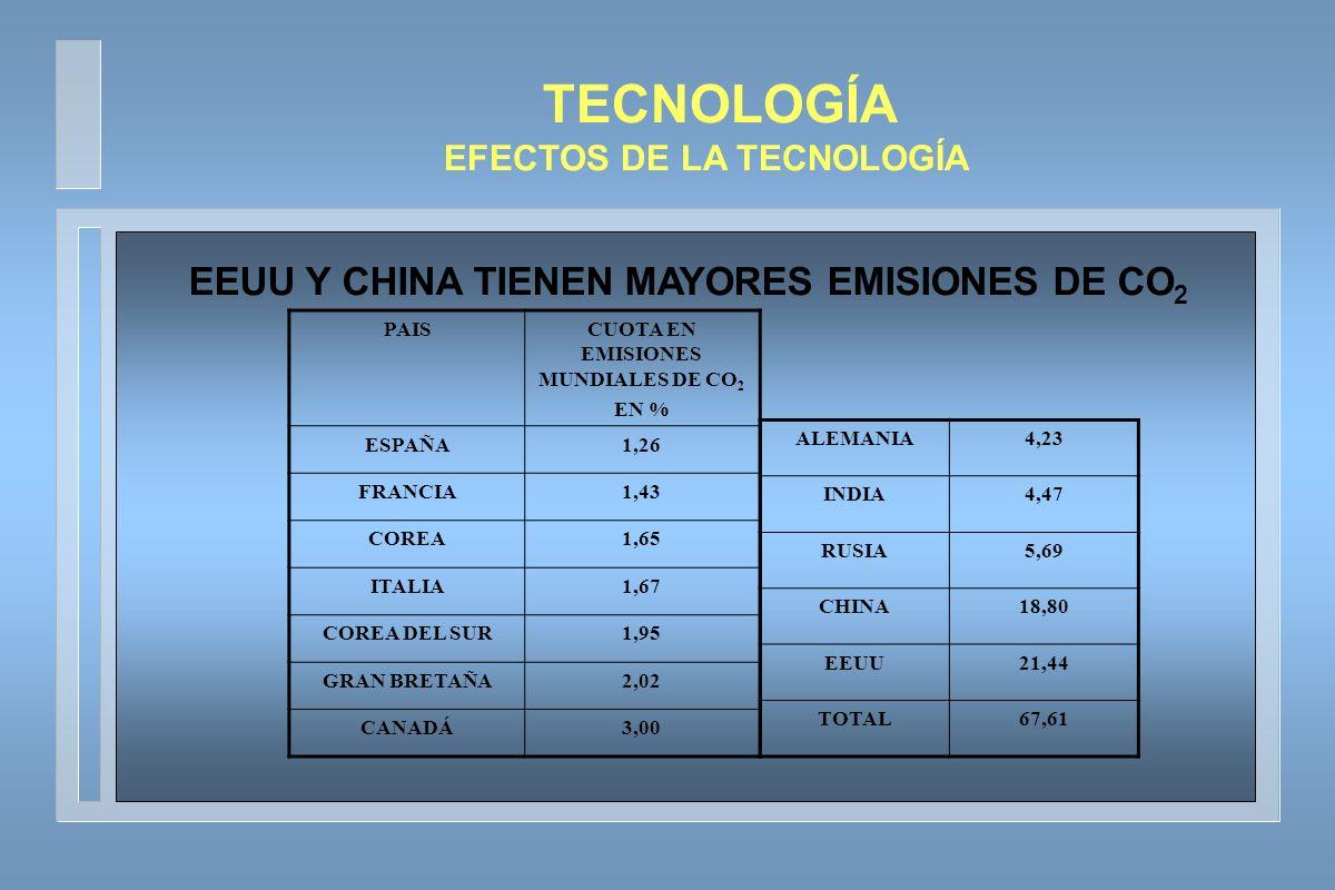 TECNOLOGÍA EEUU Y CHINA TIENEN MAYORES EMISIONES DE CO2