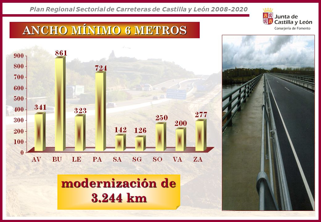 modernización de 3.244 km ANCHO MÍNIMO 6 METROS