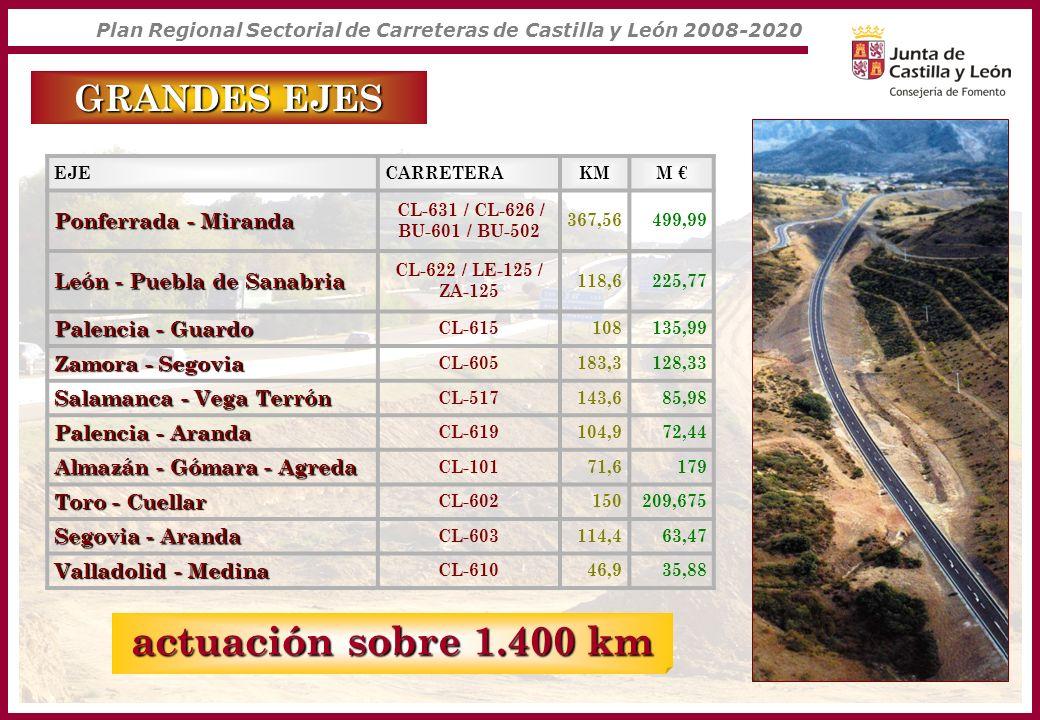 actuación sobre 1.400 km GRANDES EJES Ponferrada - Miranda