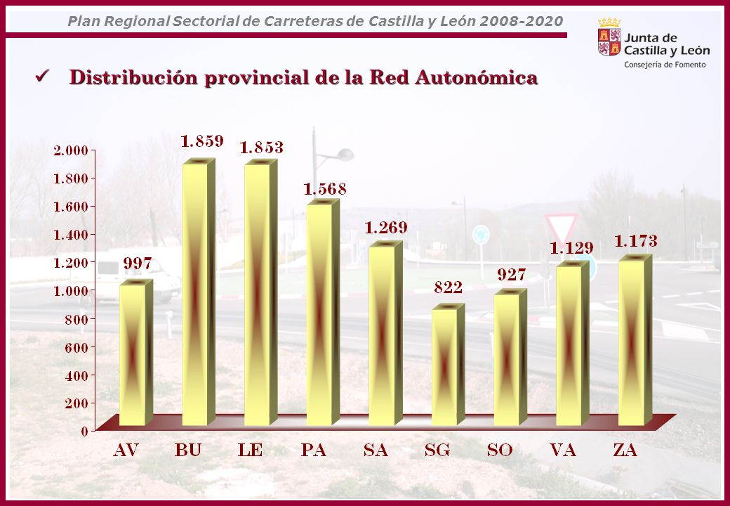Distribución provincial de la Red Autonómica