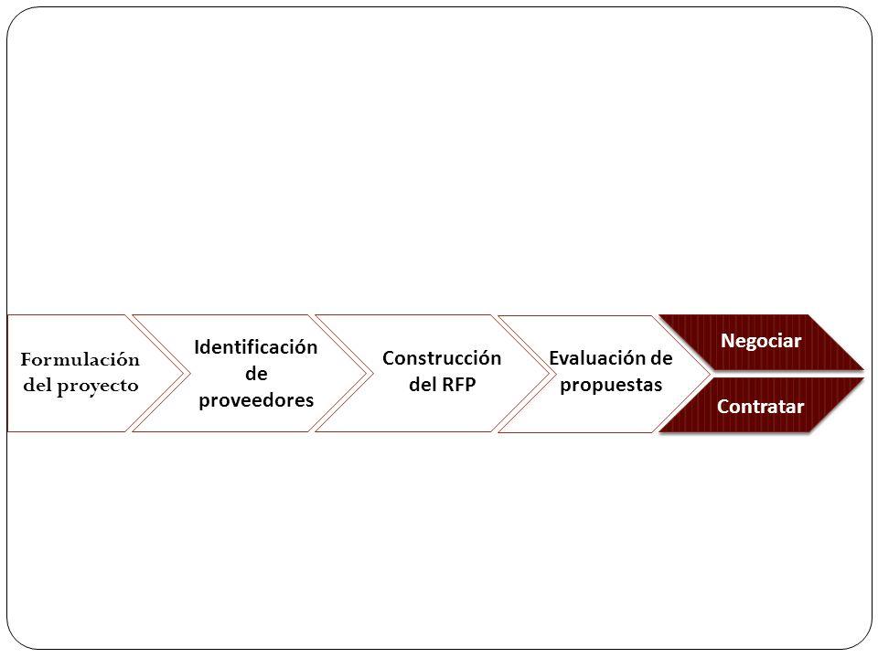 Formulación del proyecto Negociar Identificación de proveedores