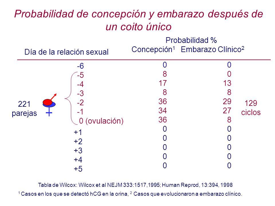 Probabilidad de concepción y embarazo después de un coito único