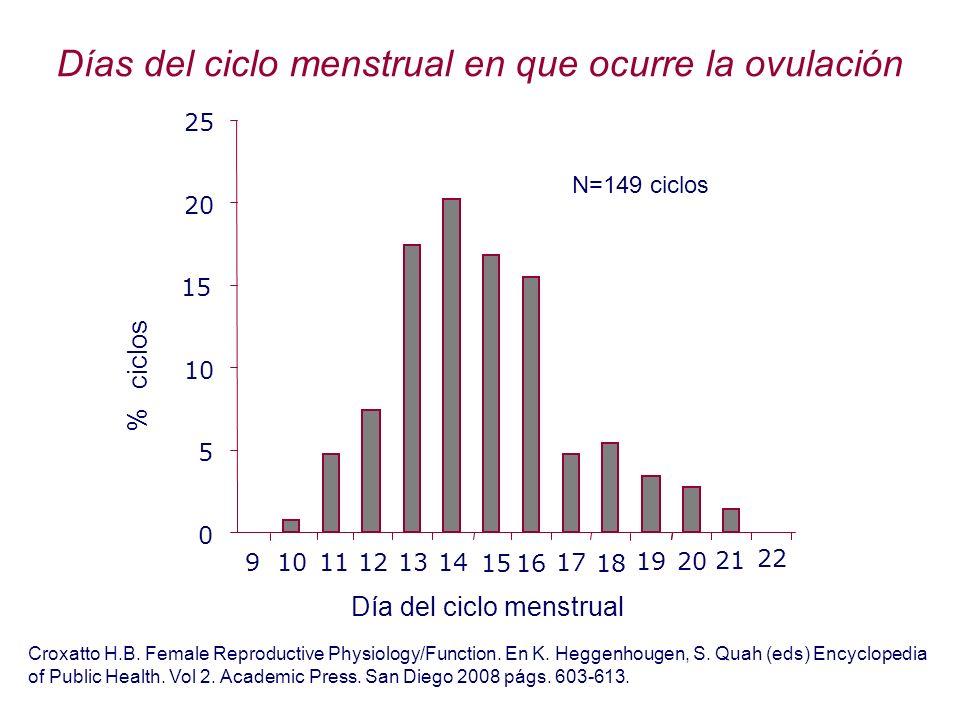 Días del ciclo menstrual en que ocurre la ovulación