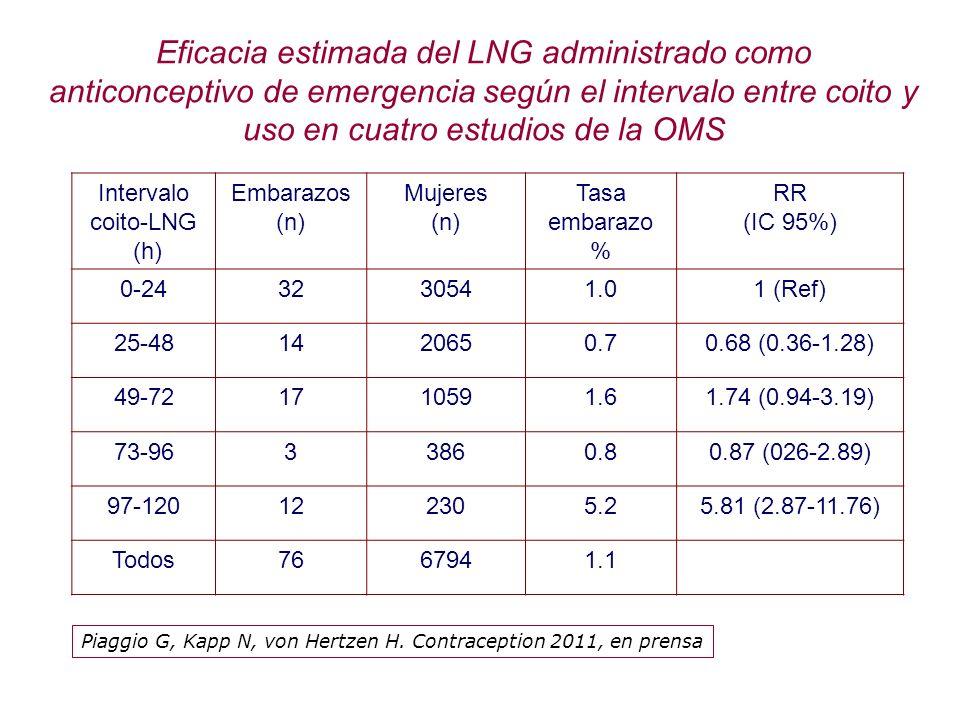 Eficacia estimada del LNG administrado como