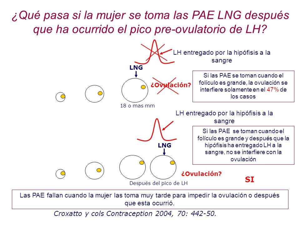 ¿Qué pasa si la mujer se toma las PAE LNG después que ha ocurrido el pico pre-ovulatorio de LH