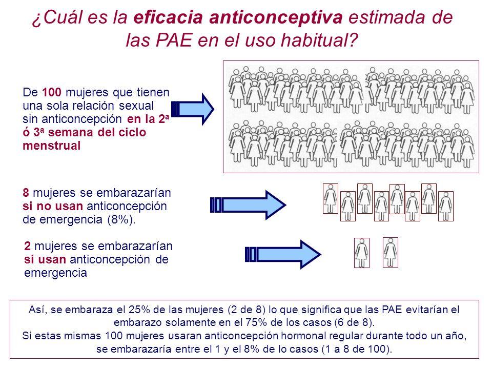 ¿Cuál es la eficacia anticonceptiva estimada de las PAE en el uso habitual