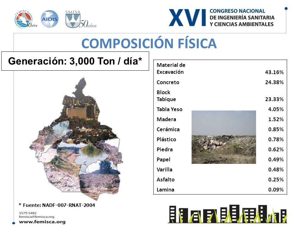 COMPOSICIÓN FÍSICA Generación: 3,000 Ton / día* Material de Excavación