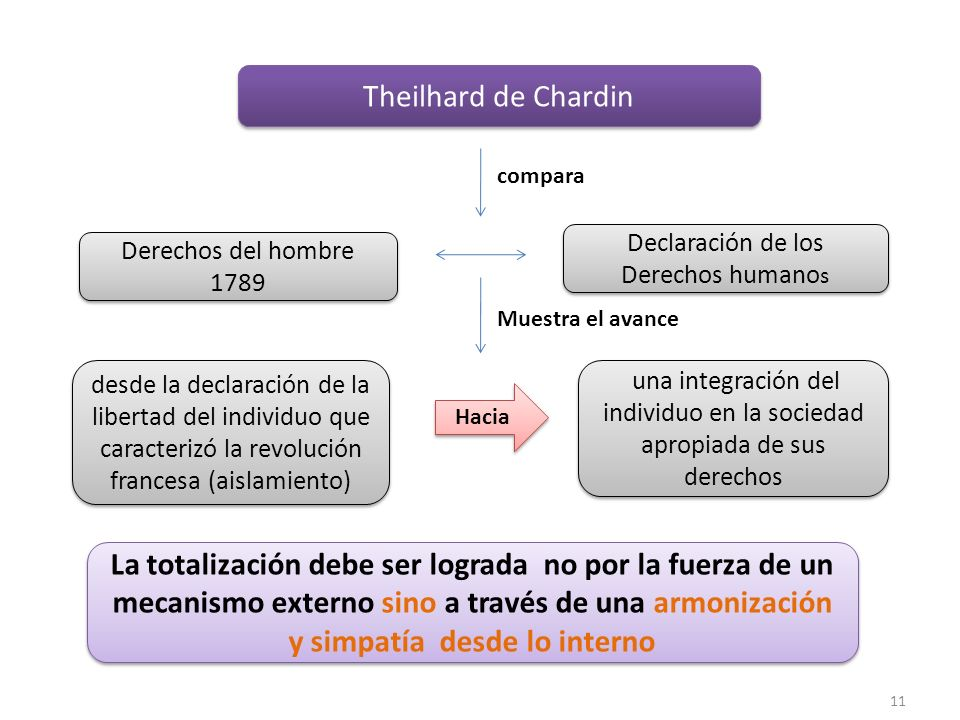 Theilhard de Chardin compara. Declaración de los Derechos humanos. Derechos del hombre 1789. Muestra el avance.