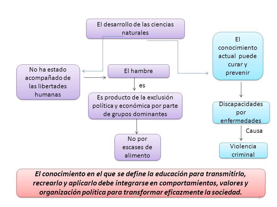 El desarrollo de las ciencias naturales