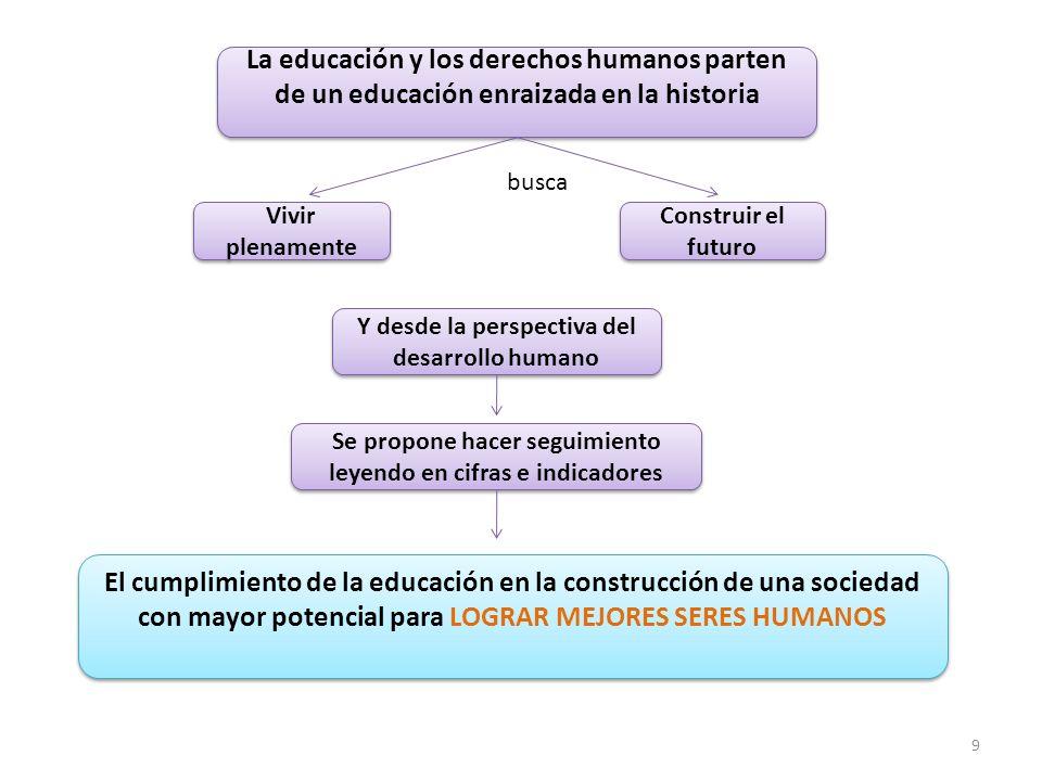 La educación y los derechos humanos parten de un educación enraizada en la historia